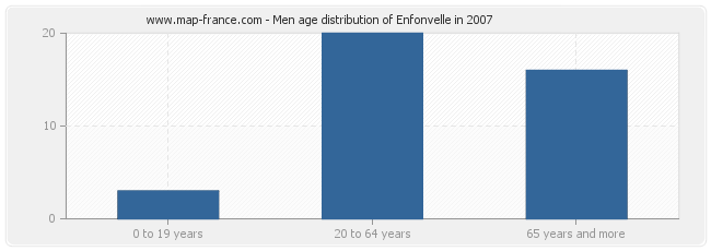 Men age distribution of Enfonvelle in 2007