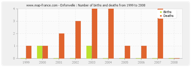 Enfonvelle : Number of births and deaths from 1999 to 2008