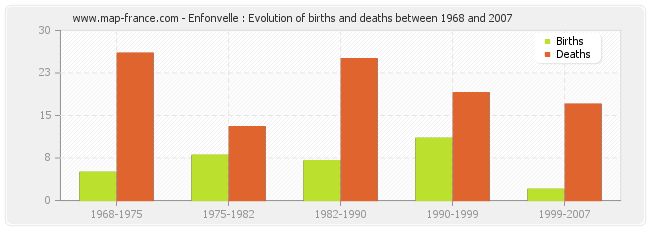 Enfonvelle : Evolution of births and deaths between 1968 and 2007