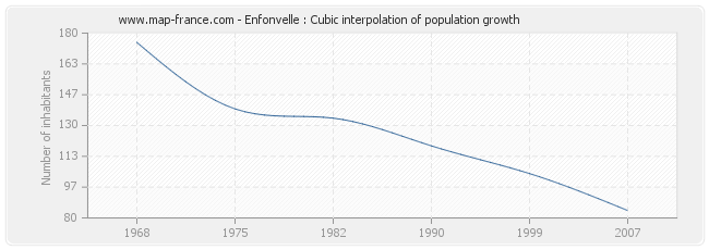 Enfonvelle : Cubic interpolation of population growth