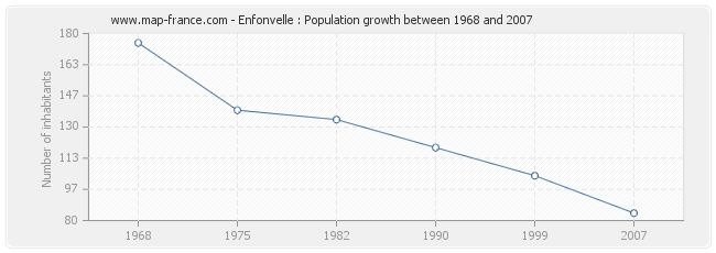 Population Enfonvelle