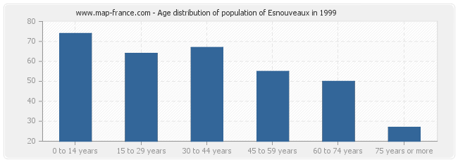 Age distribution of population of Esnouveaux in 1999