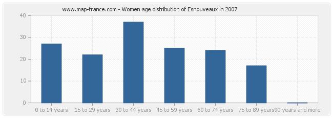 Women age distribution of Esnouveaux in 2007