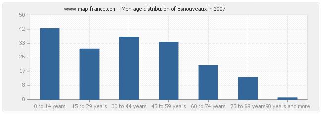 Men age distribution of Esnouveaux in 2007