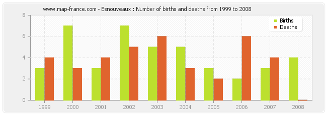Esnouveaux : Number of births and deaths from 1999 to 2008