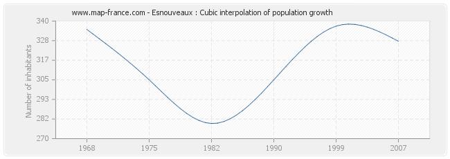 Esnouveaux : Cubic interpolation of population growth