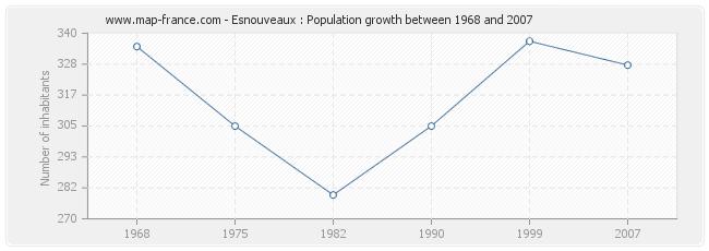 Population Esnouveaux