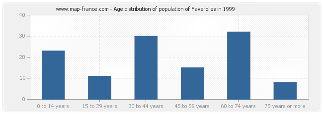 Age distribution of population of Faverolles in 1999