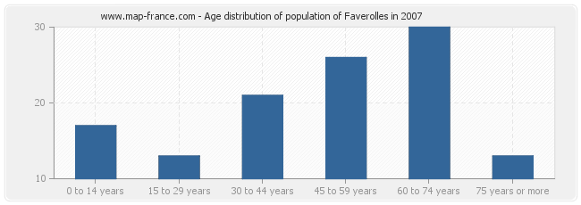 Age distribution of population of Faverolles in 2007