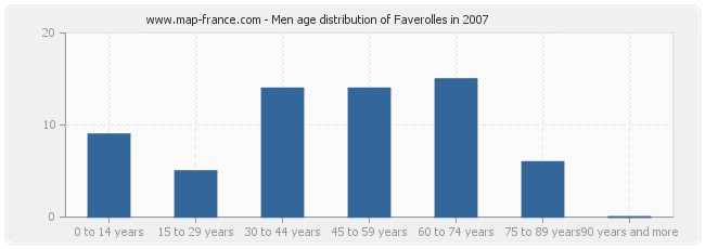 Men age distribution of Faverolles in 2007