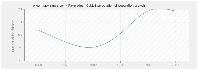 Faverolles : Cubic interpolation of population growth