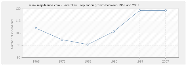 Population Faverolles