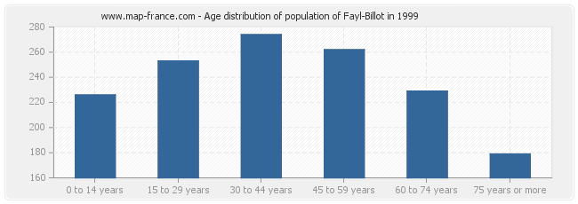 Age distribution of population of Fayl-Billot in 1999