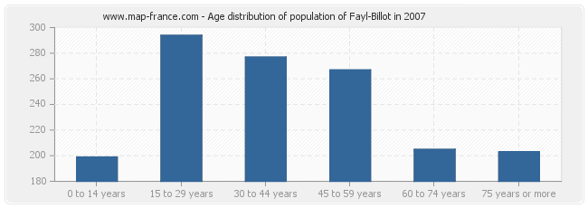 Age distribution of population of Fayl-Billot in 2007