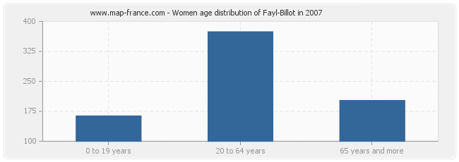 Women age distribution of Fayl-Billot in 2007