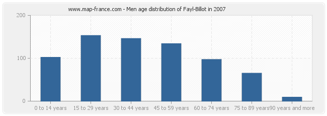 Men age distribution of Fayl-Billot in 2007