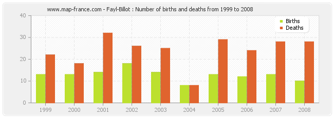 Fayl-Billot : Number of births and deaths from 1999 to 2008