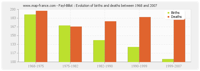 Fayl-Billot : Evolution of births and deaths between 1968 and 2007