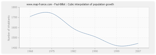 Fayl-Billot : Cubic interpolation of population growth