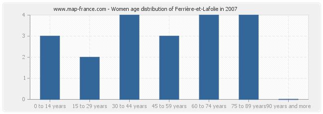 Women age distribution of Ferrière-et-Lafolie in 2007