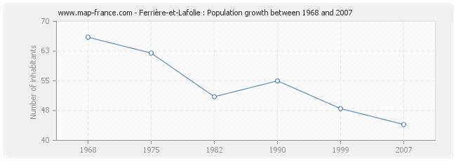 Population Ferrière-et-Lafolie