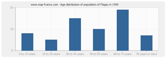 Age distribution of population of Flagey in 1999