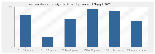 Age distribution of population of Flagey in 2007
