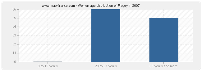 Women age distribution of Flagey in 2007