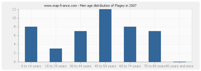 Men age distribution of Flagey in 2007