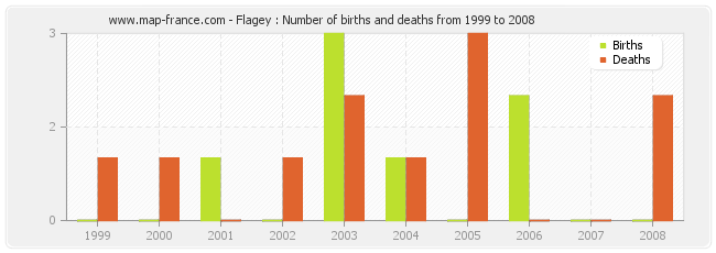 Flagey : Number of births and deaths from 1999 to 2008