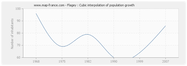 Flagey : Cubic interpolation of population growth