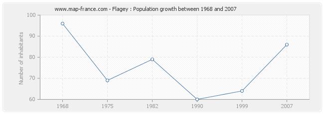 Population Flagey
