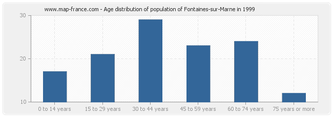 Age distribution of population of Fontaines-sur-Marne in 1999