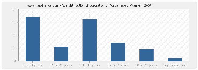 Age distribution of population of Fontaines-sur-Marne in 2007
