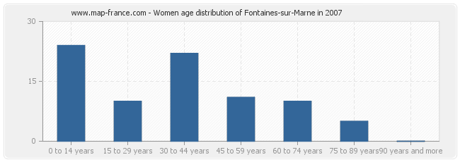 Women age distribution of Fontaines-sur-Marne in 2007