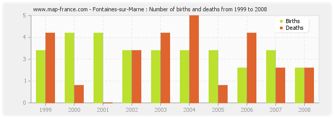 Fontaines-sur-Marne : Number of births and deaths from 1999 to 2008