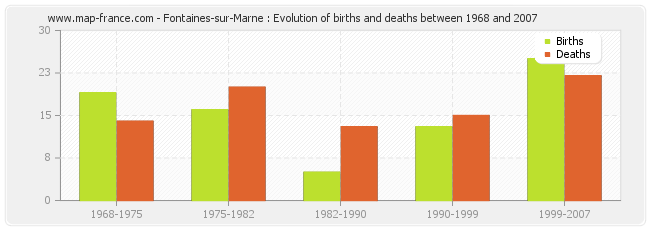 Fontaines-sur-Marne : Evolution of births and deaths between 1968 and 2007