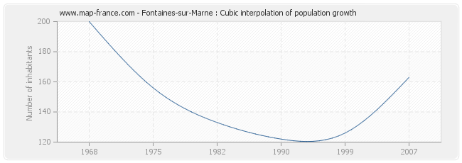 Fontaines-sur-Marne : Cubic interpolation of population growth