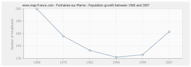 Population Fontaines-sur-Marne