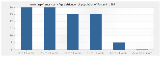 Age distribution of population of Forcey in 1999