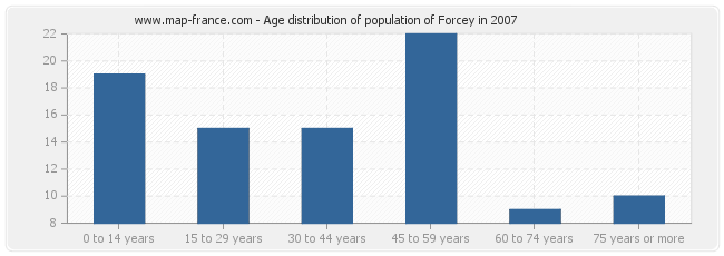 Age distribution of population of Forcey in 2007
