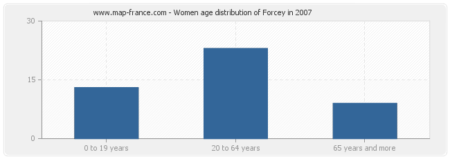Women age distribution of Forcey in 2007
