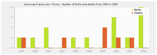Forcey : Number of births and deaths from 1999 to 2008