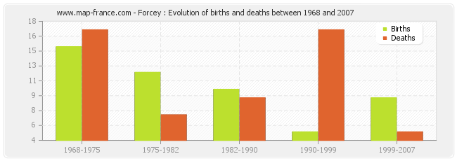 Forcey : Evolution of births and deaths between 1968 and 2007