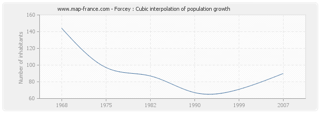 Forcey : Cubic interpolation of population growth