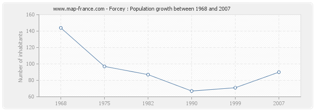 Population Forcey