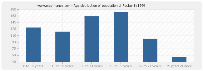 Age distribution of population of Foulain in 1999