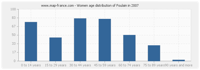 Women age distribution of Foulain in 2007