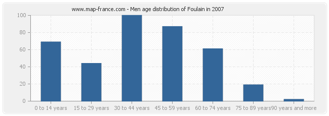 Men age distribution of Foulain in 2007
