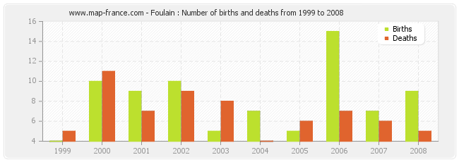 Foulain : Number of births and deaths from 1999 to 2008